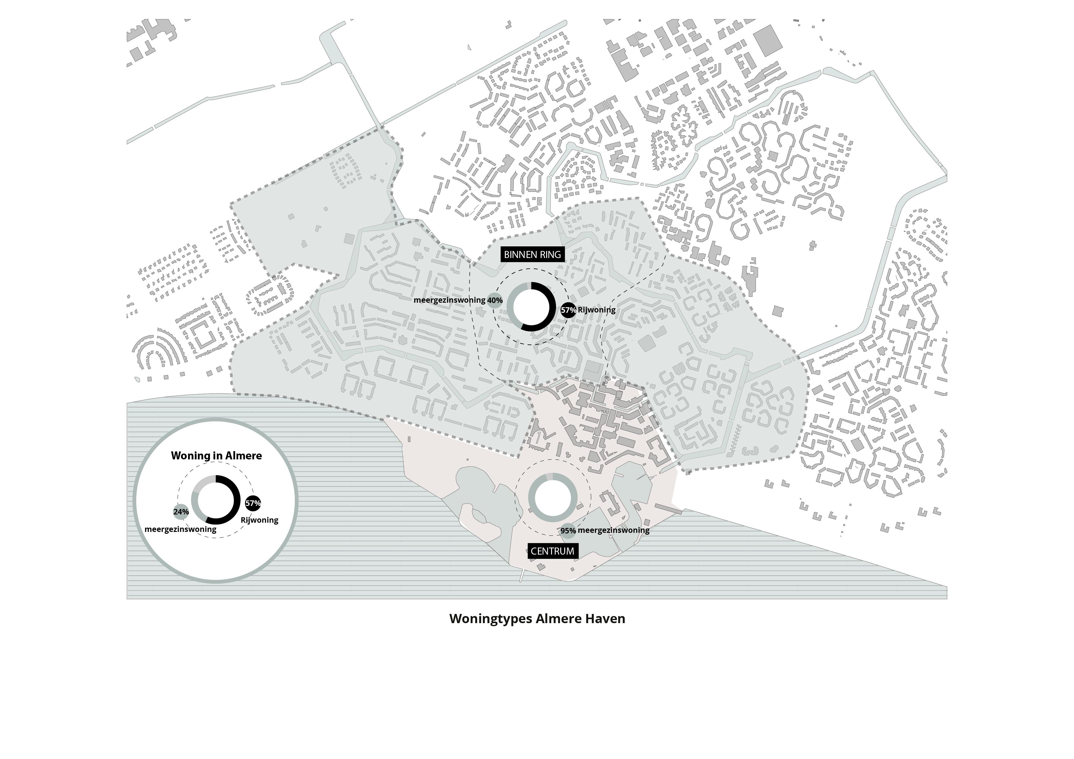 Koppelknopen Almere Haven – Woningtypes
