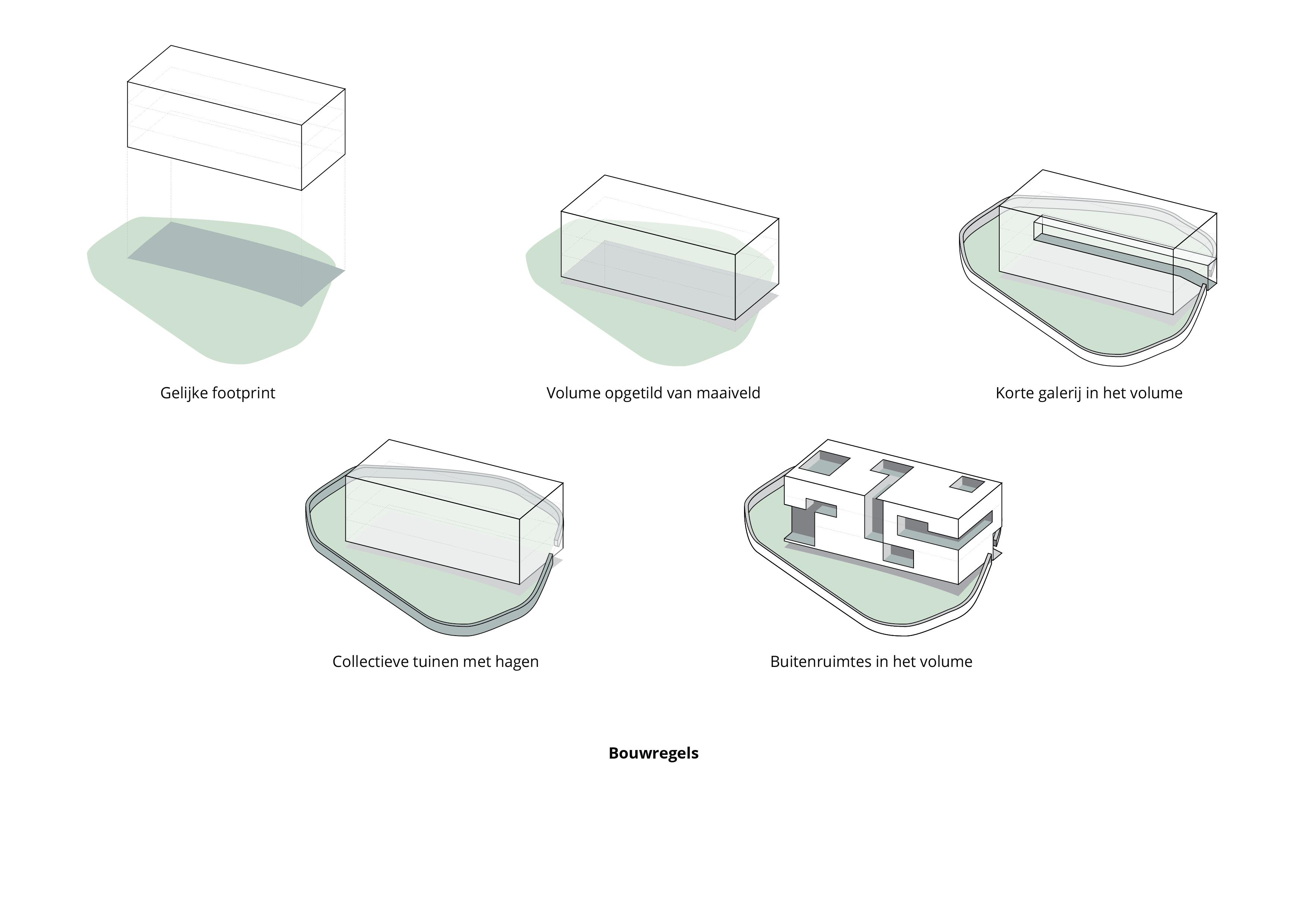 Bekkerslocatie – Architectonische uitgangspunten
