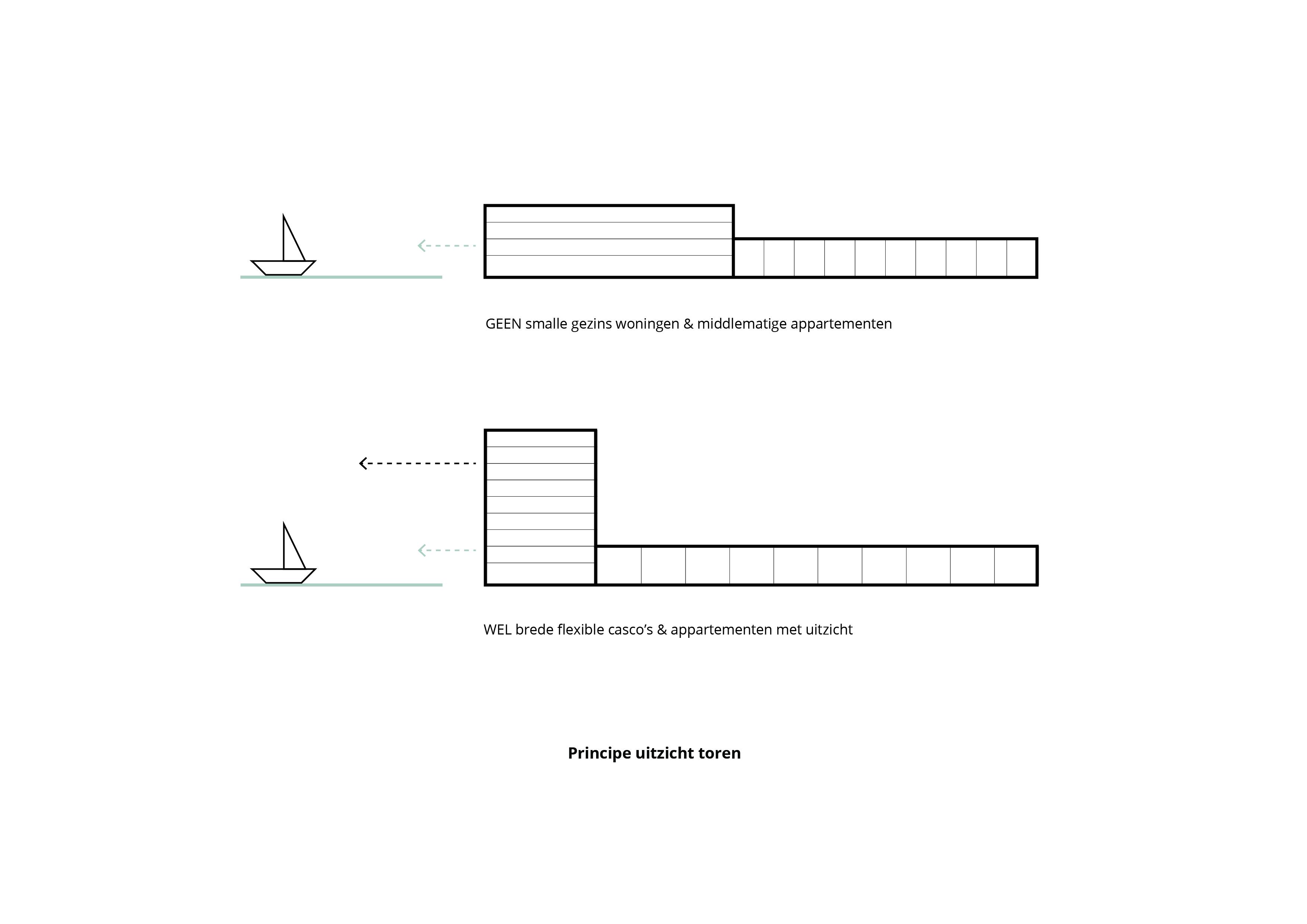 Havenkwartier Lelystad – Uitgangspunten