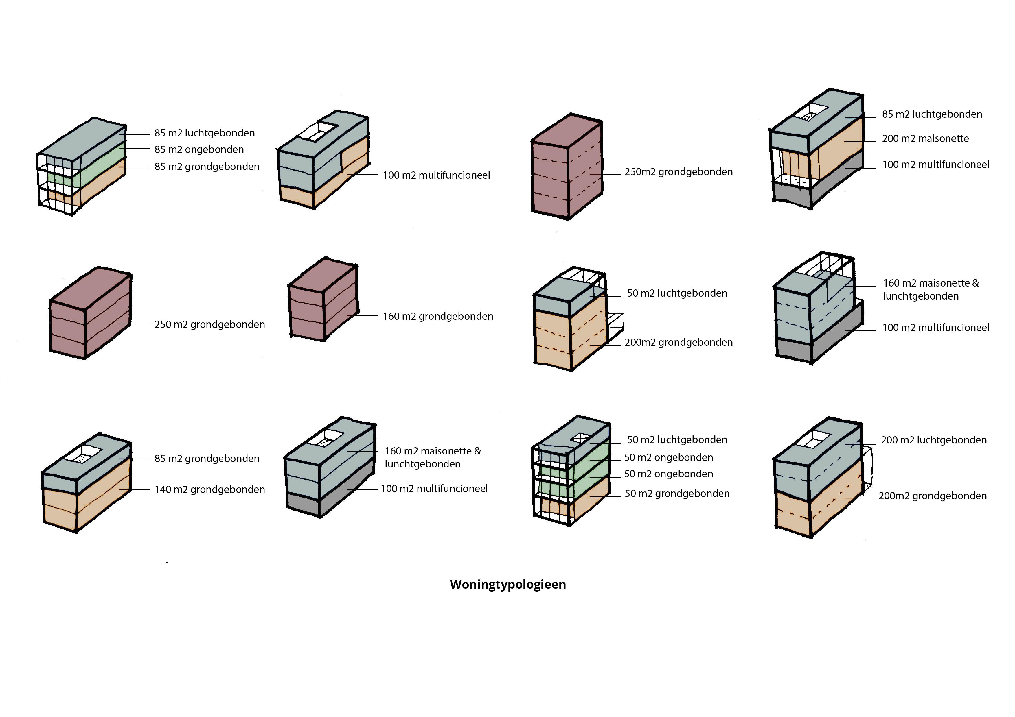 Havenkwartier Lelystad – Typologieën